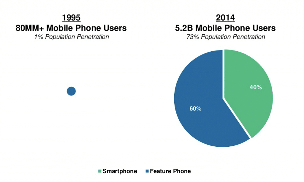 Mobilification trend