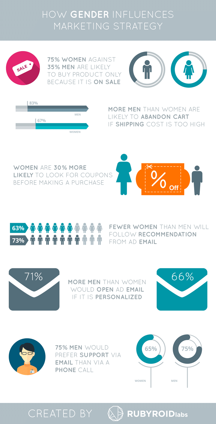 infographics gender marketing