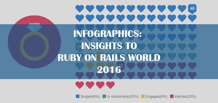 INFOGRAPHICS: Insights to Ruby on Rails World 2016