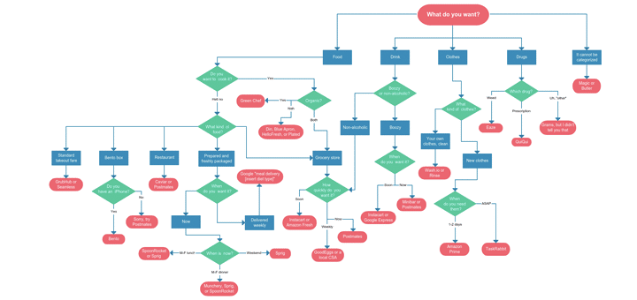 How Using Flowcharts will Help You to Improve Your Business Processes