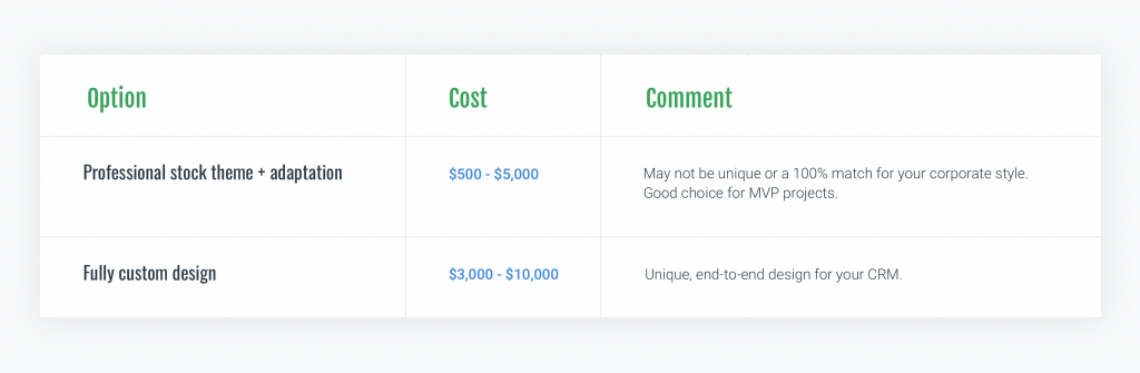 custom crm development cost