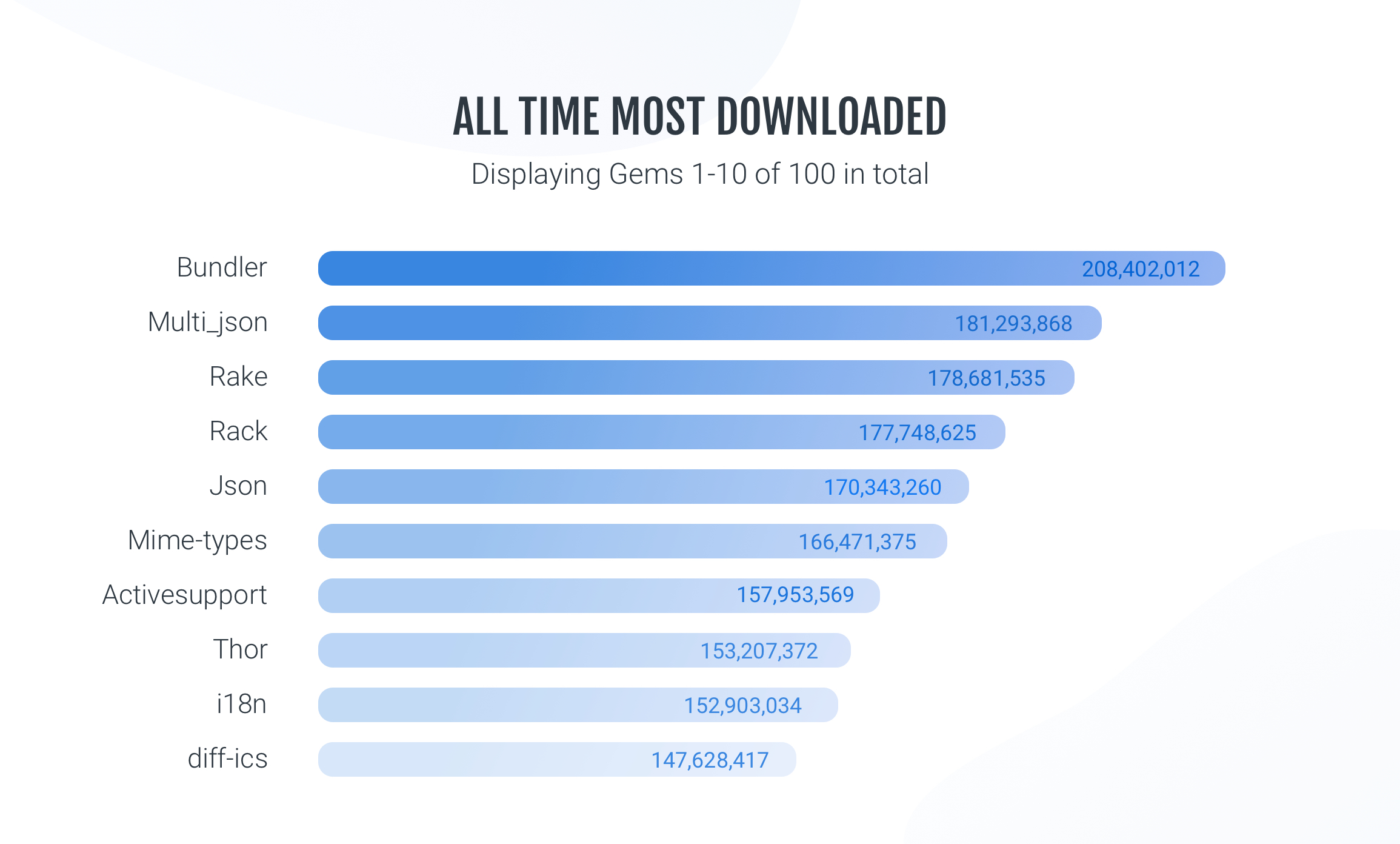 most-downloaded-ruby-gems