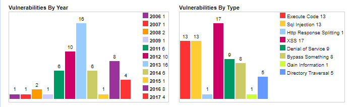 ruby on rails security vulnerabilities