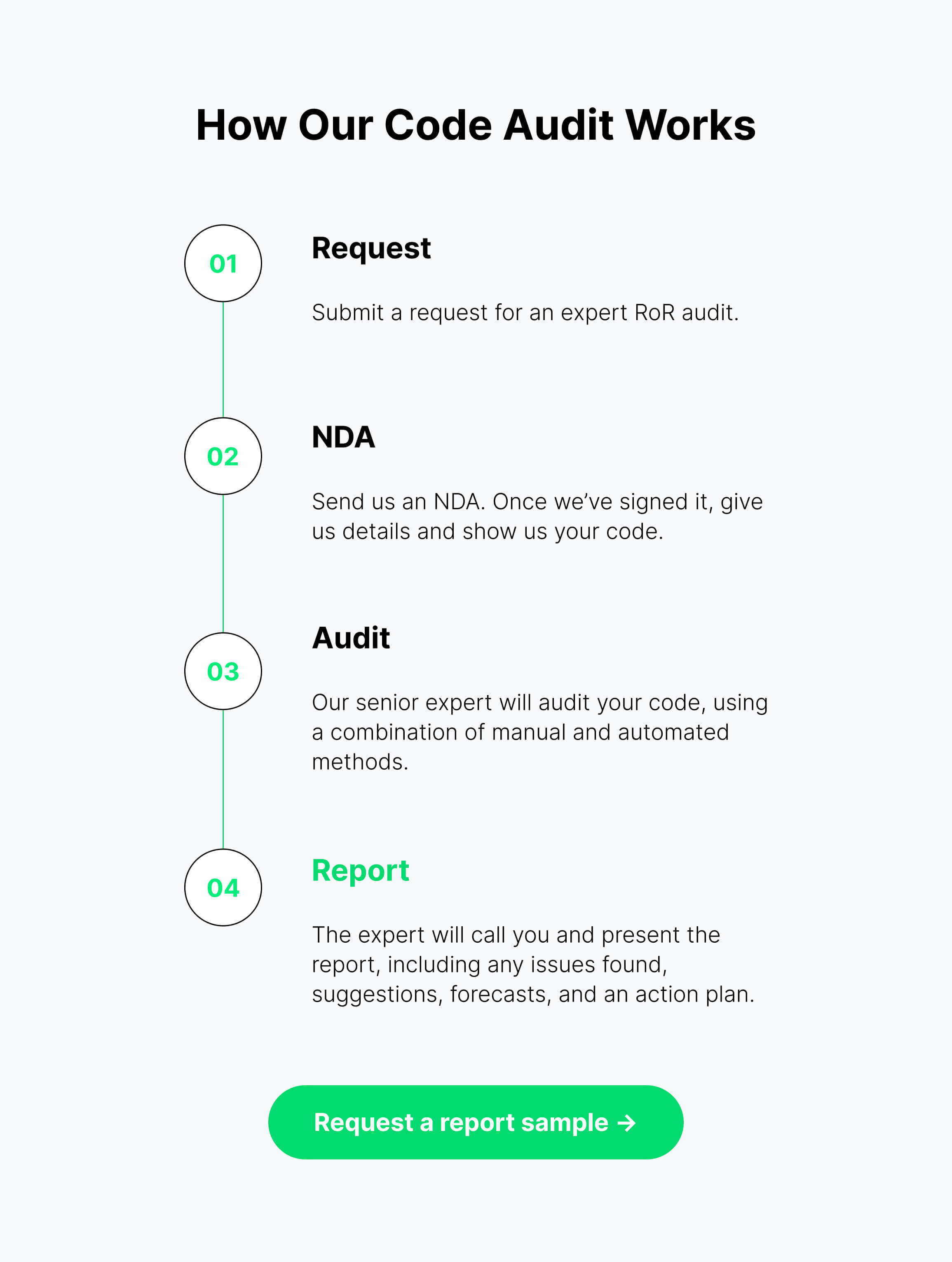 how our code audit works