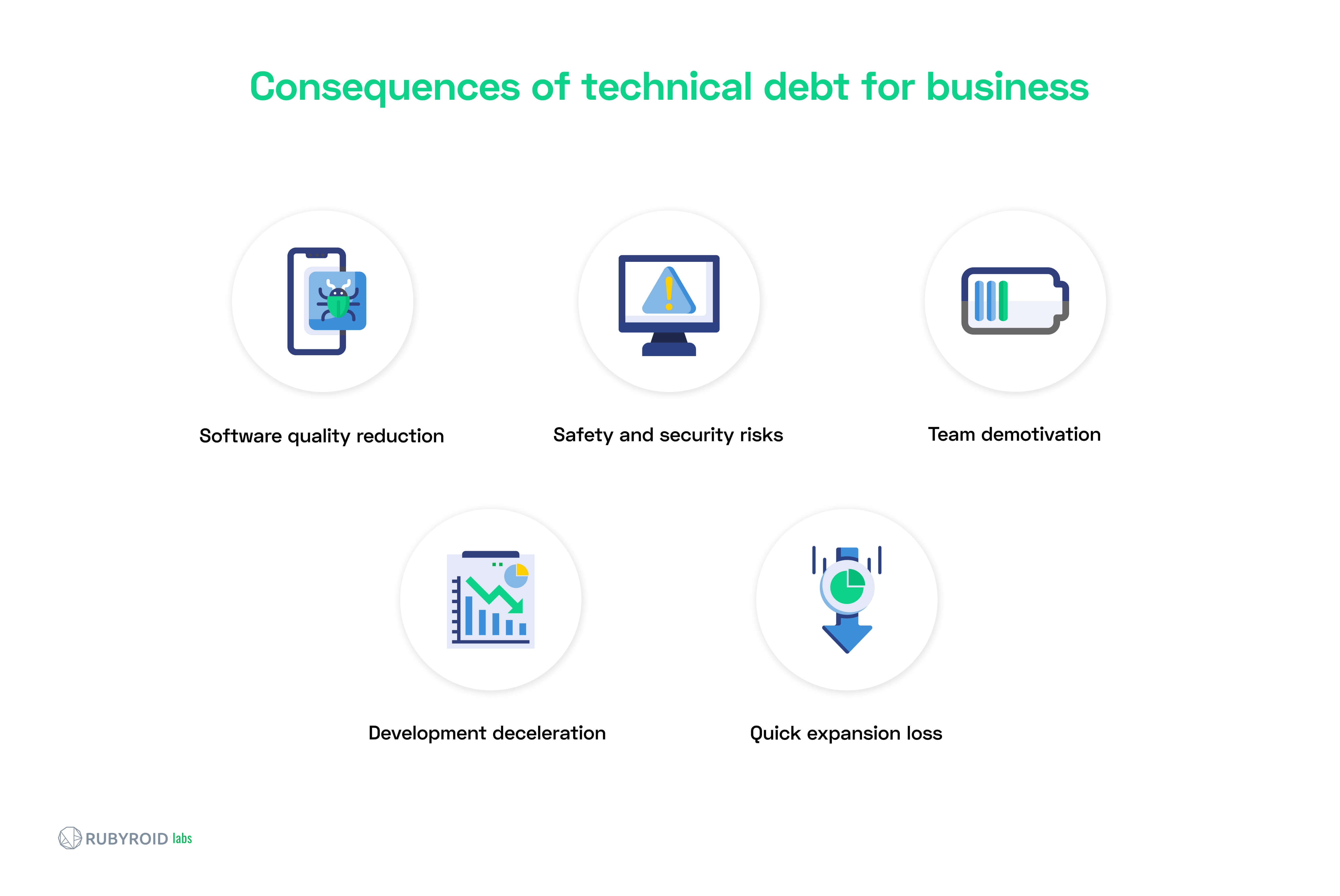 consequences of tech debt for business